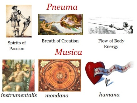 006 3 kinds of Pneuma and of Music