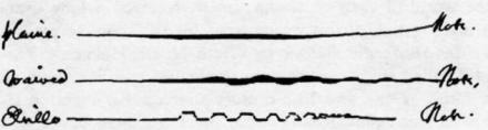 """Plain note (with messa da voce),  Waived note (with messa da voice and late-arriving vibrato) Trillo (with accelerating trill and diminuendo) Roger North (1695) cited in Greta Moens-Hanen  """"Das Vibrato in der Musick des Barock"""""""