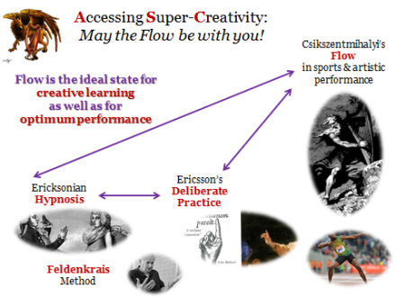 Accessing Super-Creativity