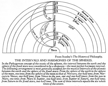 Harmony of the Spheres and intervals