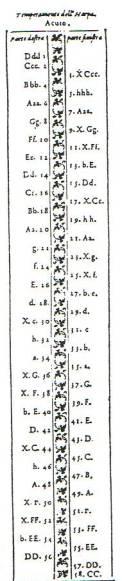 Galilei arpa doppia