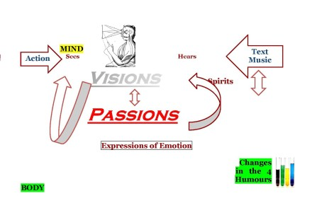 Renaissance Theory of Visions